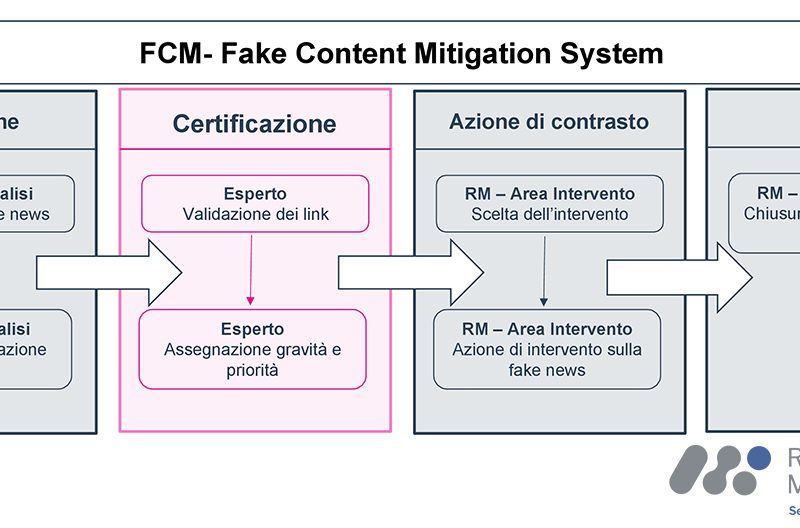 Fake Content Mitigation System: la tecnologia contro le fake news