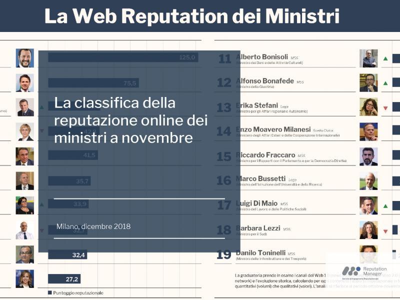 La classifica della reputazione online dei ministri a novembre