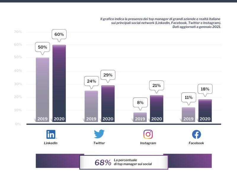 Social Top Manager: la nuova relazione di ceo, executive e imprenditori italiani con i social network