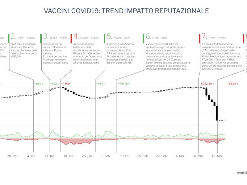 Sui vaccini i social più favorevoli dei media tradizionali
