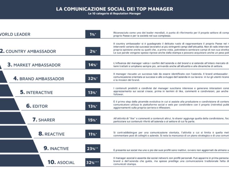 Social Top Manager: 10 categorie per spiegare la comunicazione social degli executive