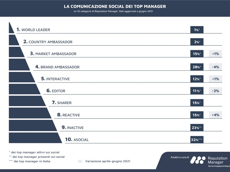 Social Top Manager: 3 executive su 10 ancora assenti dai social. Su LinkedIn spiccano le conversazioni sulla sostenibilità