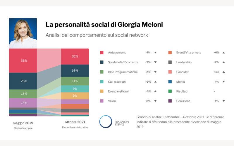 La comunicazione social di Giorgia Meloni
